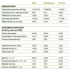 Bron: Bedrijveninformatienet van Wageningen Economic Research